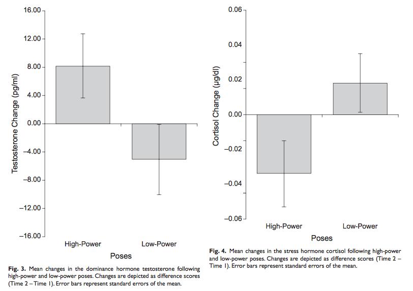 (TEL 3-5) Power Pose Graphs