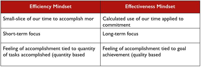 10-12-15 efficiency vs effectiveness