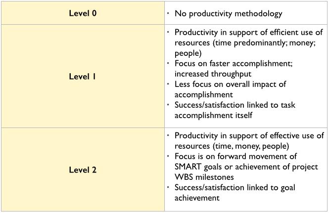10-12-15 levels