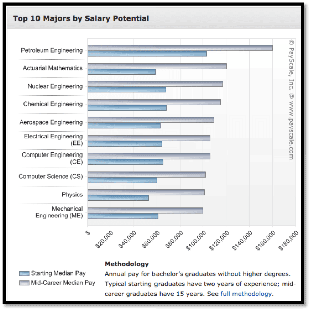Figure 1 - Payscale