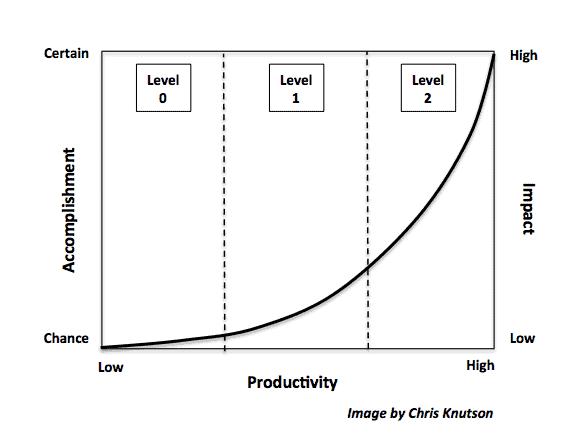 Productivity Continum