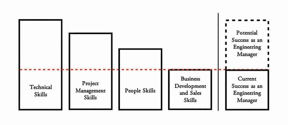 Engineering-Management-Skills-bars